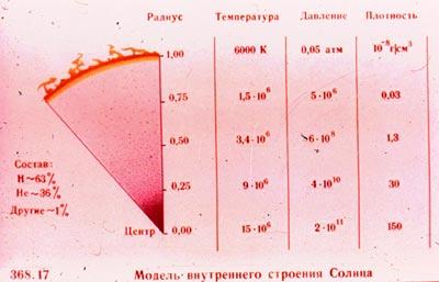 Быстрый переход. предыдущее фото.  На слайде представлена модель внутреннего строения Солнца.  Каталог слайдов.