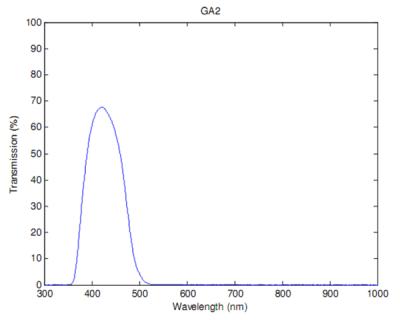 Полоса пропускания фотометрического фильтра B