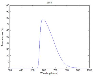 Полоса пропускания фотометрического фильтра R