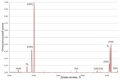 Спектр M57
