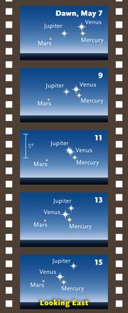 "Майский танец 4-х планет. Рисунок с сайта ""Sky & Telescope"""